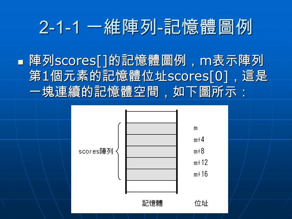 2-1-1 一維陣列-記憶體圖例 陣列scores[]的記憶體圖例,m表示陣列第1個元素的記憶體位址scores[0],這是一塊連續的記憶體空間,如下圖所示: